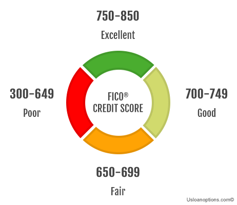 Finance options with best credit score
